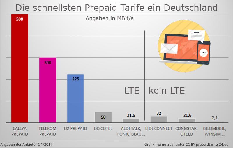 Prepaid Karte Mit Handy.Schnellste Prepaidkarte Wiko Handy Und Smartphones News